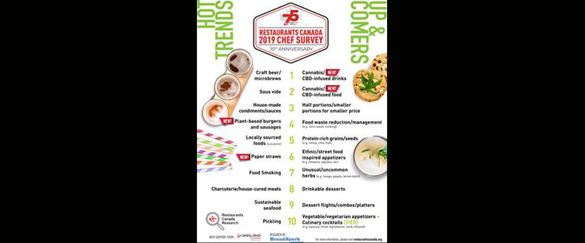 Restaurants Canada Releases 2019 Chef Survey - Foodservice